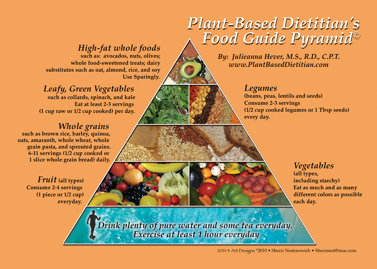 food guide pyramid archives my plant based family rh myplantbasedfamily com Black and White Food Pyramid Guide 2018 Food Guide Pyramid